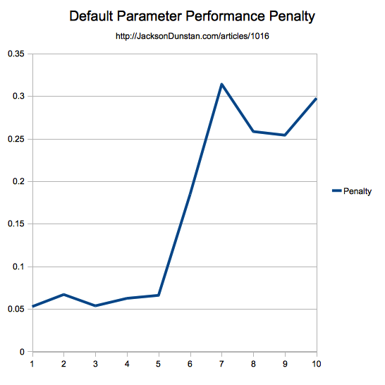 Performance Penalty Graph