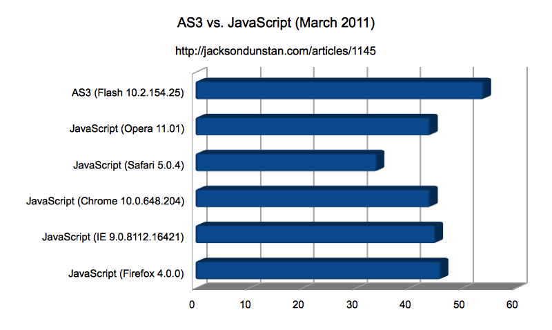 AS3 vs. JavaScript performance chart