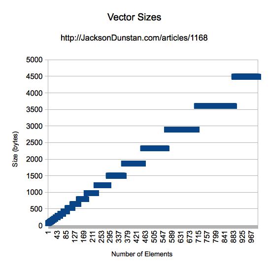 Vector Sizes