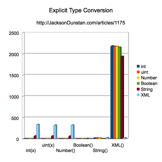 Explicit Type Conversion Performance (all)