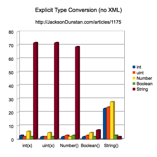 Explicit Type Conversion Performance (no XML)