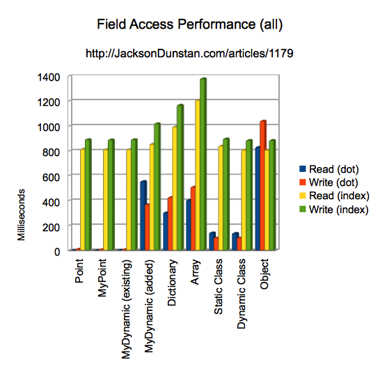 Field Access Performance (all)