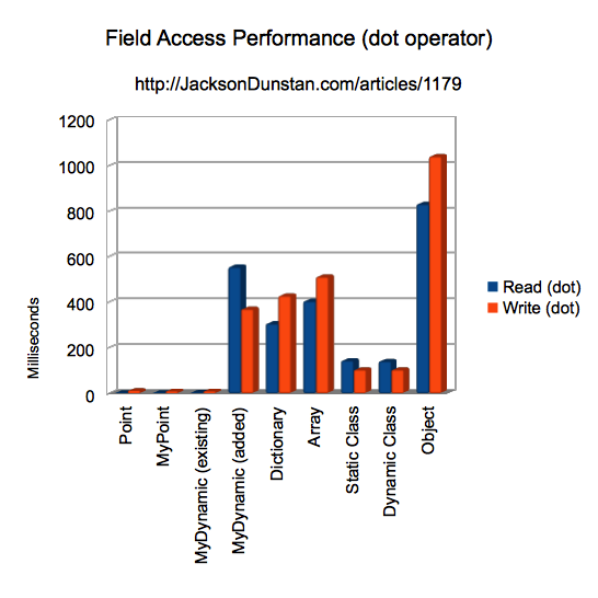 Field Access Performance (dot operator)