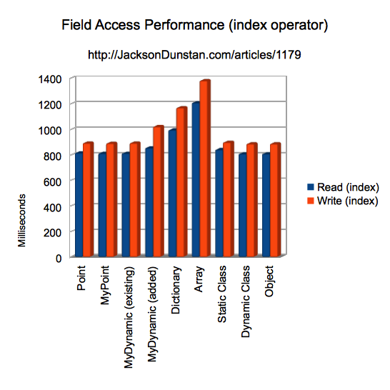 Field Access Performance (index operator)