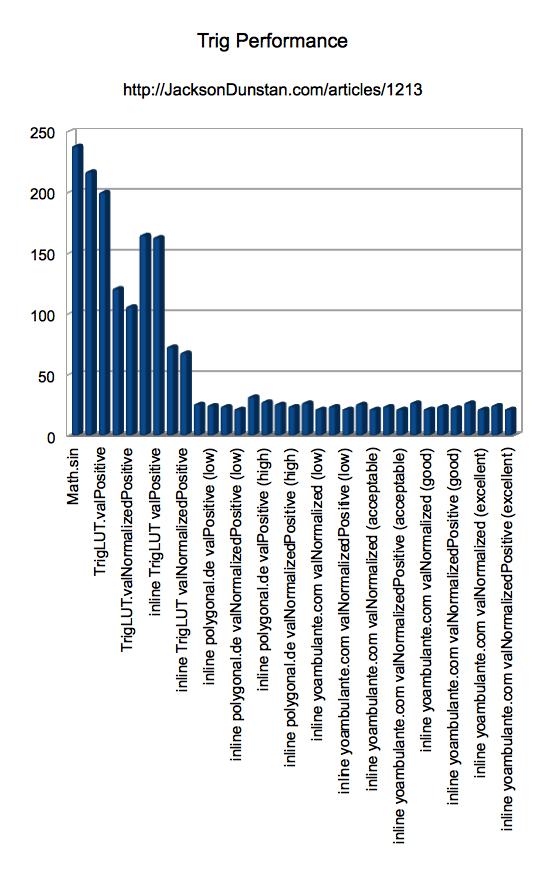 Trig Performance Chart