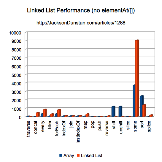 Linked List Performance Graph
