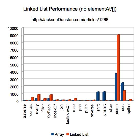Linked List Performance Graph