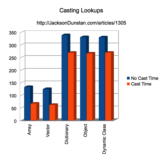 Casting Lookups Performance