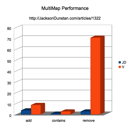 MultiMap Performance Chart (JD and V only)