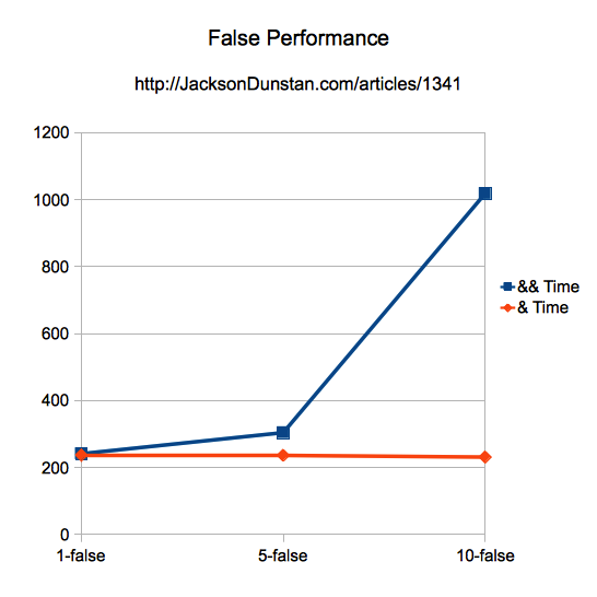 False Performance Graph