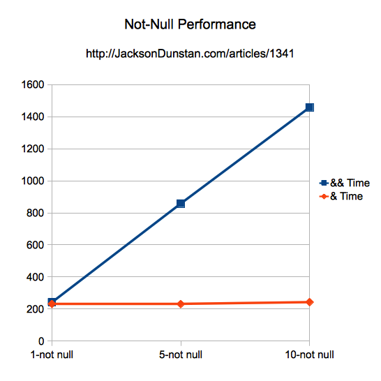 Not-Null Performance Graph