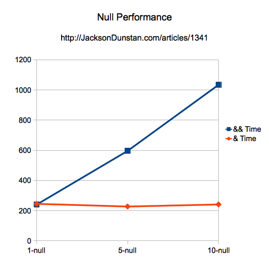 Null Performance Graph