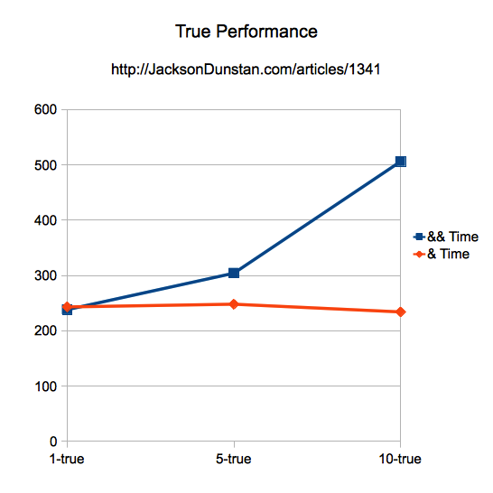 True Performance Graph