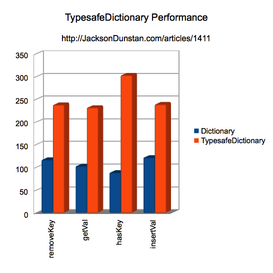 TypesafeDictionary Performance Chart