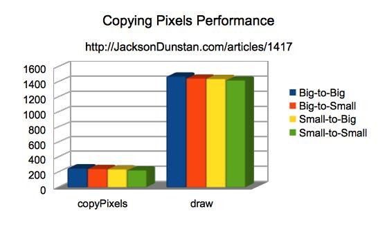 Copying Pixels Performance Chart