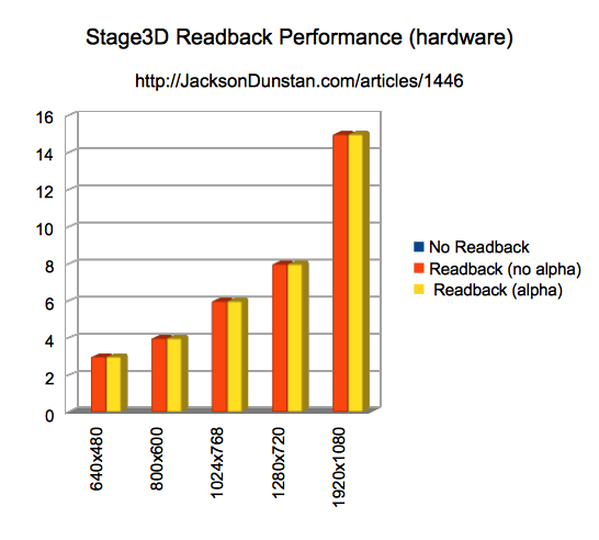 Stage3D Readback Performance (hardware) Chart