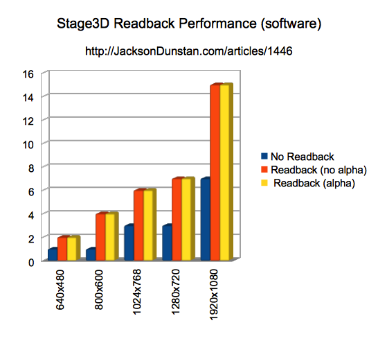 Stage3D Readback Performance (software) Chart