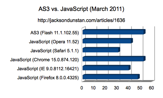 AS3 vs. JavaScript Performance Chart (November 2011)