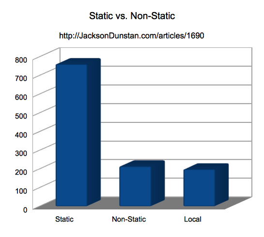 Static vs. Non-Static Performance Test Chart