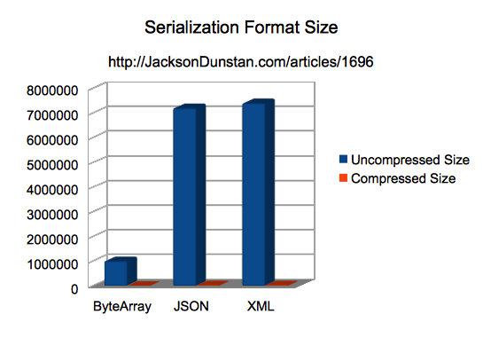 Serialization Format Sizes Chart