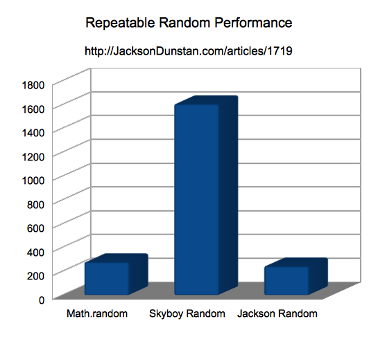 Repeatable Random Performance Chart