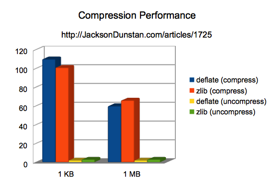 Compression Speed Performance Chart