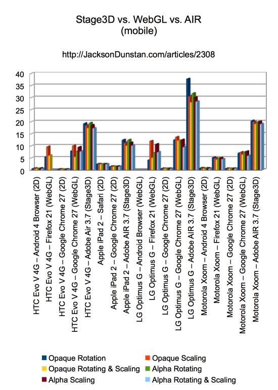 Performance Graph (mobile)