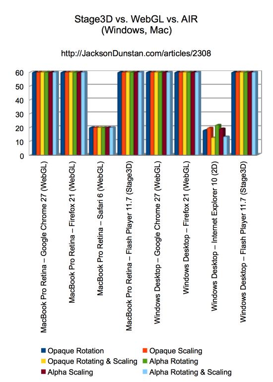 Performance Graph (Windows, Mac)