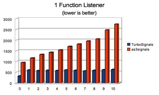 1 function listener