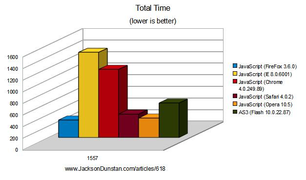 AS3 vs. JavaScript performance chart (current versions)
